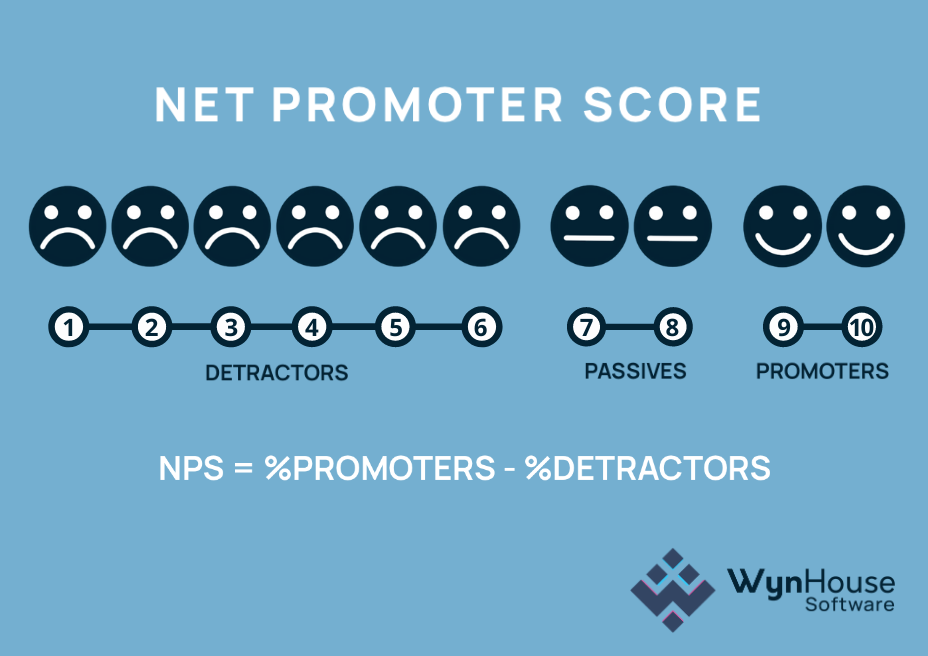 Image displaying how to calculate a net promoter score