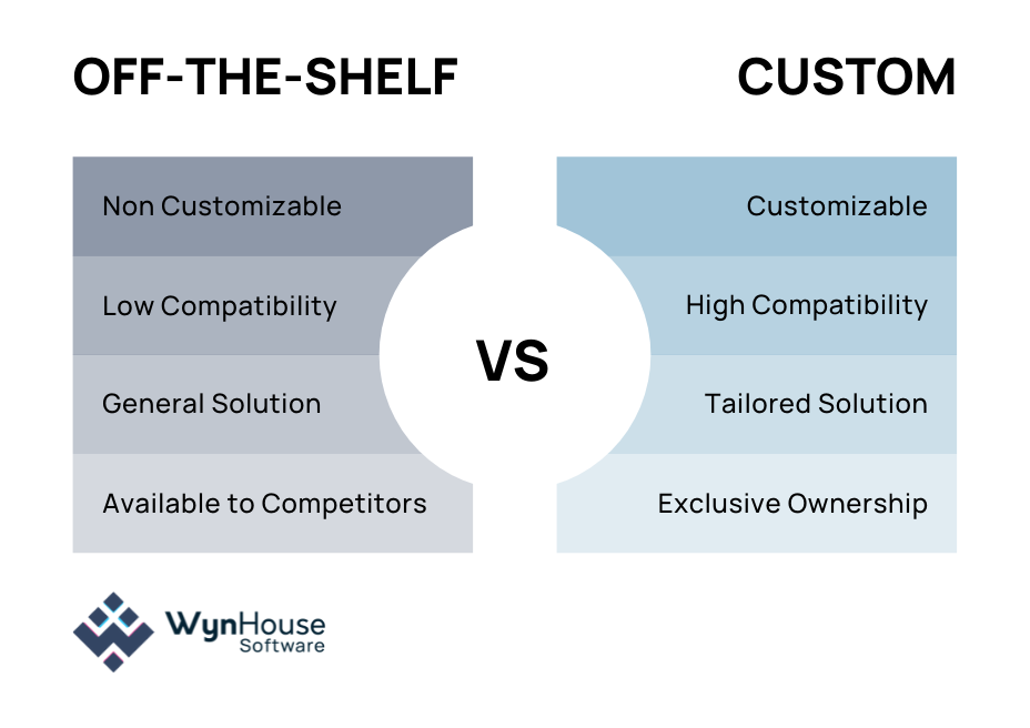 Graphic comparing the difference between off-the-shelf software and custom software